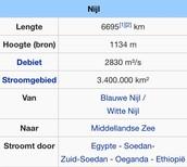 http://nl.m.wikipedia.org/wiki/Nijl