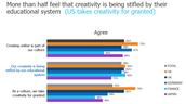 Creativity poll