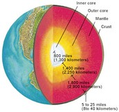 Distance Between the Layers of Earth