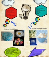 Basic introduction of Physical and Chemical changes