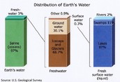 Water Distribution Graph