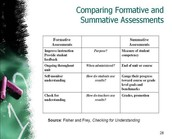 Formative and Summative Assessment Implemented to Create an Effective Classroom Environment