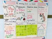 KE Language to Literacy Chart!