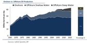Land Drilling vs. Ocean Drilling