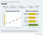 Poland's Score over Time & Country Comparisons