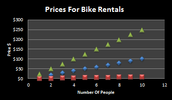 This shows a graph of the prices for bike rentals