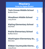 Kipling Elementary Hits the Chicago LearnStorm Leaderboard
