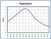 Summary: Demography- 2060
