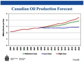 Canada's oil growth over the years