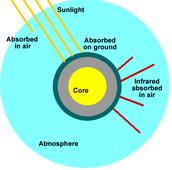 Infrared Energy