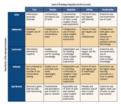 (TIM) Technology Integration Matrix