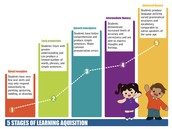 The five stages of learning acquisition