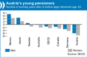 Austria's Young Pensioners