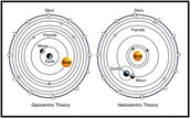 Geocentric Theory on the left, Heliocentric Theory on right.