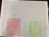 Bar graph with error bars of range