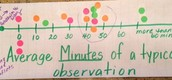 Average Minutes of a Typical Observation