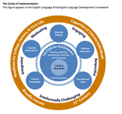 The Circles of Implementation  for ELA/ELD CCSS