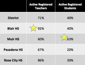 Most Active High Schools