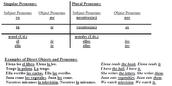 Direct object pronoun chart
