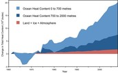 Warming in Oceans vs. Land, Ice and Atmosphere