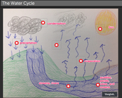Water Cycle Thinglink
