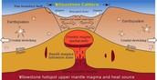Inside the Yellowstone Volcano