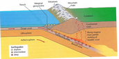 subduction plate example
