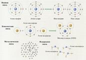 основные виды химической связи