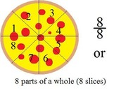 Fractions equaling 1