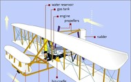 Description of Wright Flyer