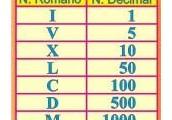 Los números romanos: