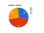 QUESTION 1 RESULTS