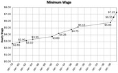 United States Wages