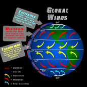 this is a diagram of where the global winds are