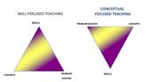 CONCEPTUAL FOCUSED TEACHING