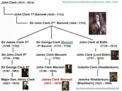 This is Maxwell's family tree