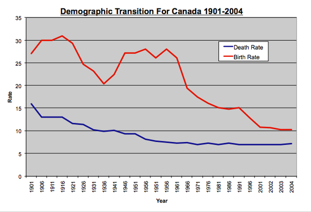 demographic transition examples