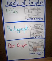 Kinds of Graph