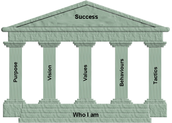Sacrament and Traditions of the 5 pillars