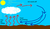 Warm Air Rising and Cool Air Sinking