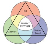 What is the exposure triangle?