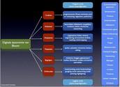 Digitale taxonomie van Bloom