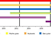 Band Timeline
