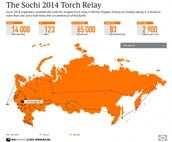 The Sochi Torch Relay