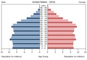 Population of United States( by age)