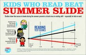 Click on each link to find resources for combatting Summer Learning Loss for Students