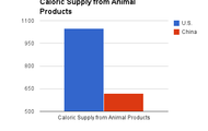 Caloric Supply from Animal Products
