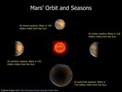 The seasons on Mars
