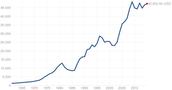 GDP per Capitia