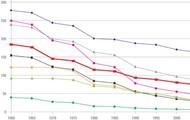 UNICEF Child Mortality Rates